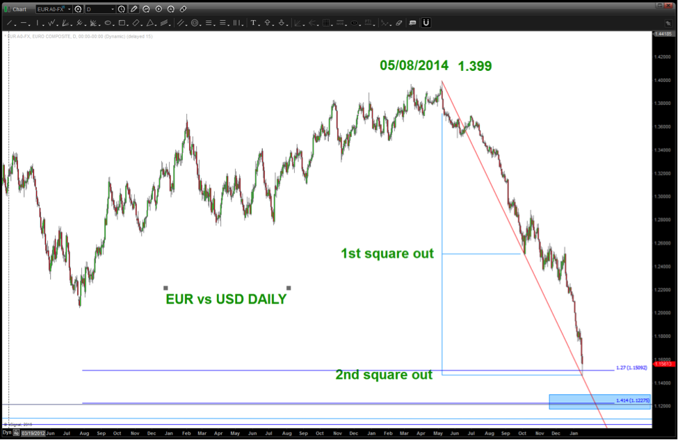 Euro us dollar forex chart