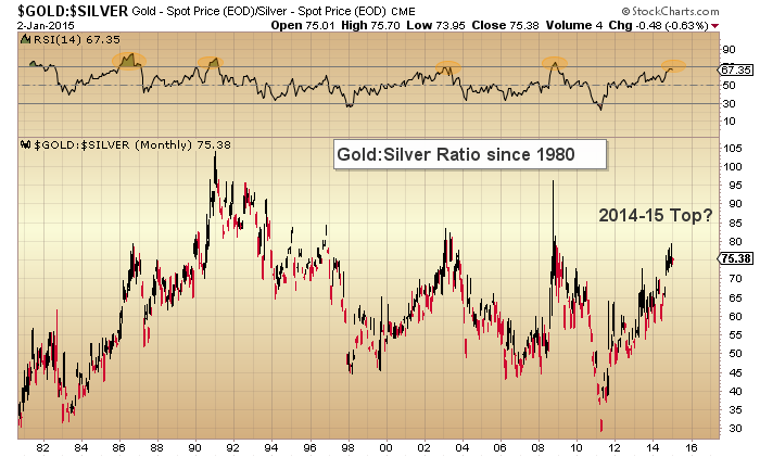 gold to silver ratio chart 1980-2015