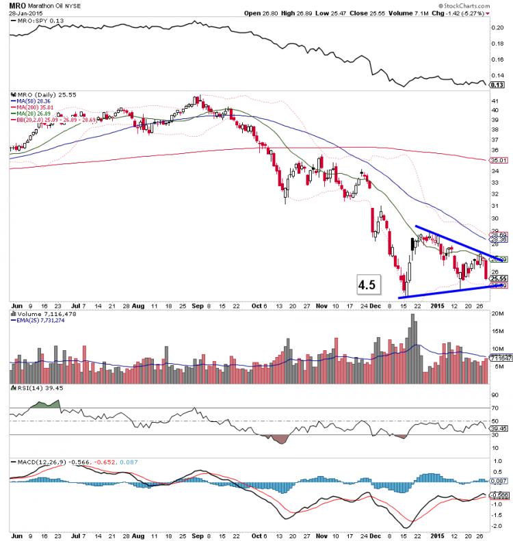 mro bearish continuation pattern january 2015