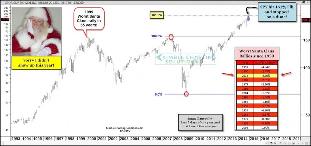 santa claus rally stock market 3rd worst 2014