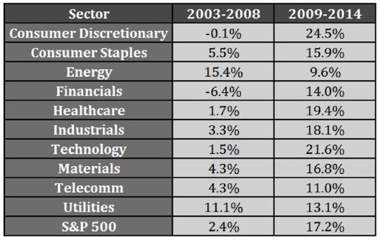 sector performance 2003-2008 and 2009-2014