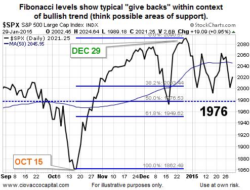 s&p 500 1976 fibonacci retracement level_chart