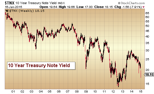 Importance of 10-Year Yield