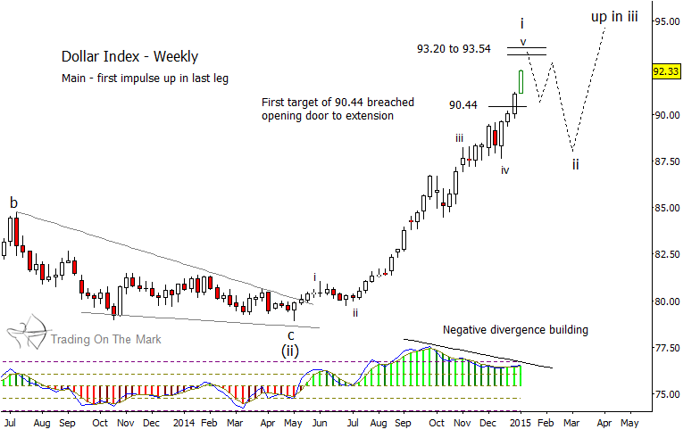 us dollar elliott wave chart higher usd january 9 2015