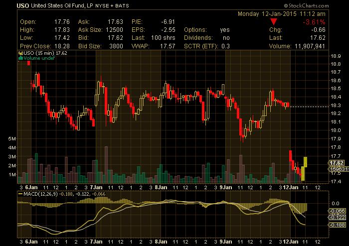 uso crude oil etf stock chart january 12 2015