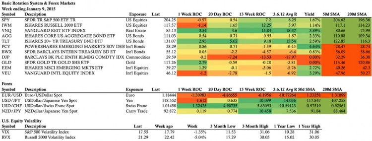 weekly stock market stats sheet 1.9.15