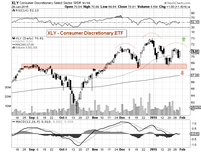 xly consumer discretionary head shoulders chart