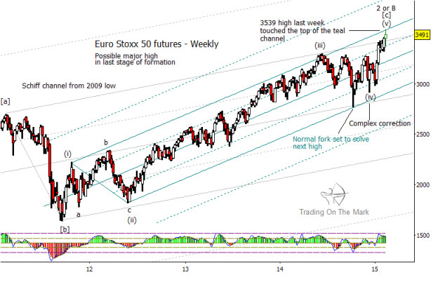 Euro Stoxx 50 elliott wave 5 top february 25