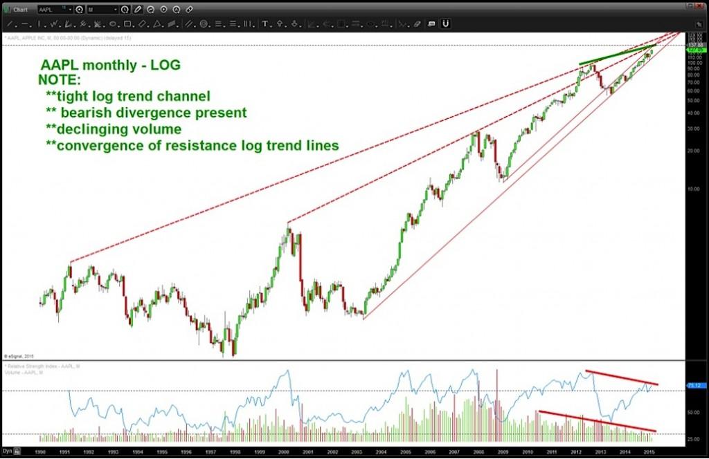 aapl bearish rising wedge_price targets