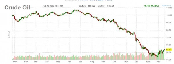 crude oil price chart february 18 2015