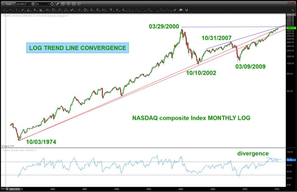 NASDAQ Trend Line Converging With 2000 High: Breakout