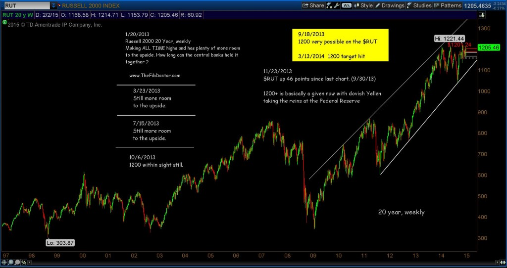 russell 2000 long term bull market chart_2015