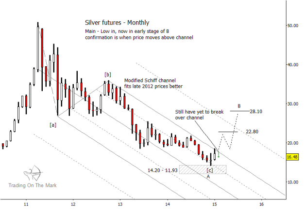 silver prices monthly elliott wave chart