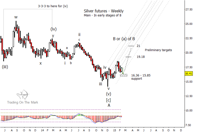silver prices weekly elliott wave 5 bottom chart