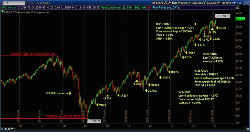 s&p 500 chart with stock market corrections 2007-2015