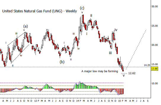ung natural gas etf price bottom target_weekly chart