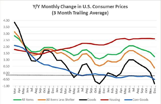 us consumer prices monthly change 2012-2015