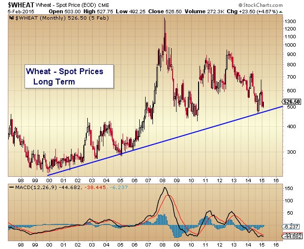 Wheat chart prices near important long term trend line see it market