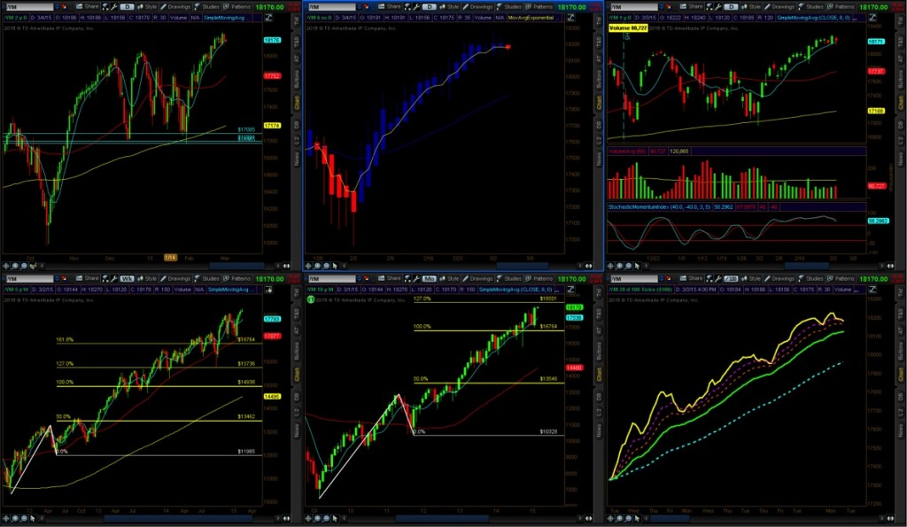 Options on stock indices currencies and futures