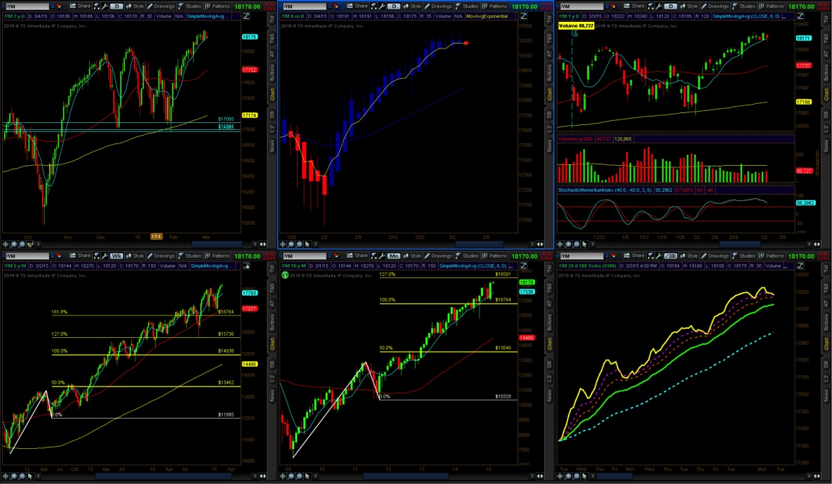 The Current State Of The E-mini Dow Jones Futures (YM) - See It Market