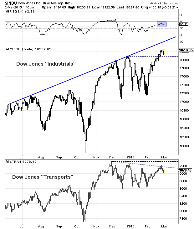 dow theory chart industrials transports march 2015 non confirmation