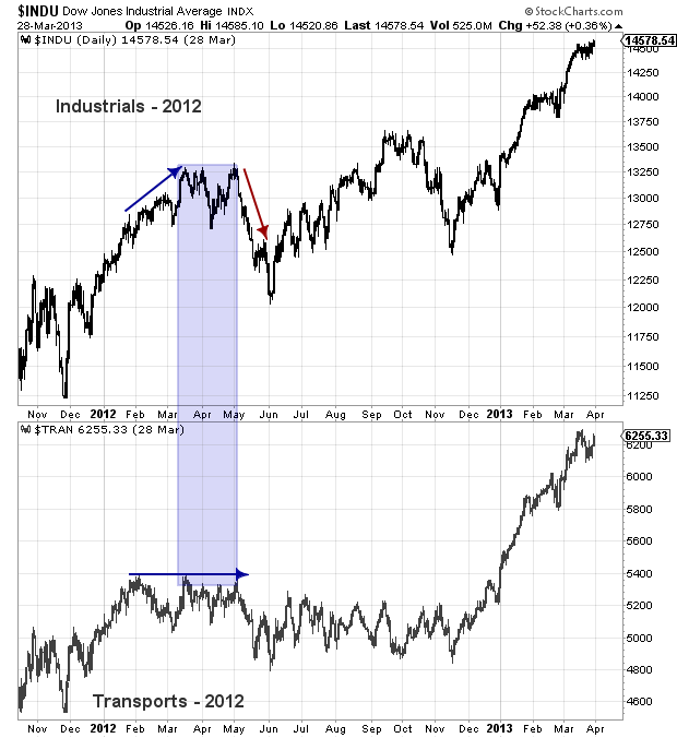 dow theory non confirmation 2012