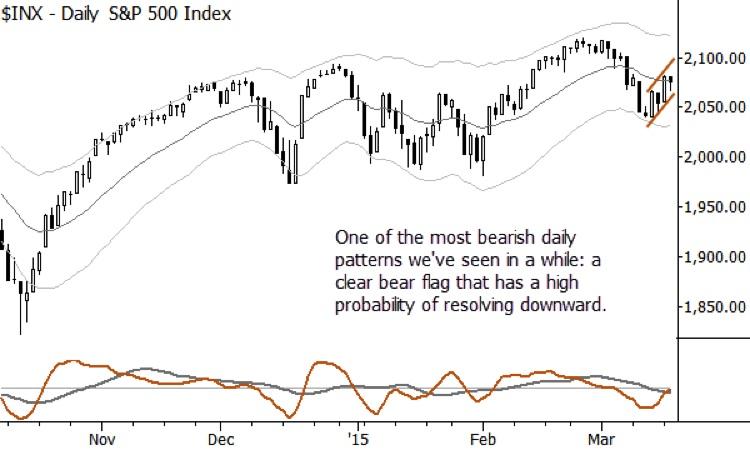 s&p 500 chart setup_bear flag pattern march 18 2015