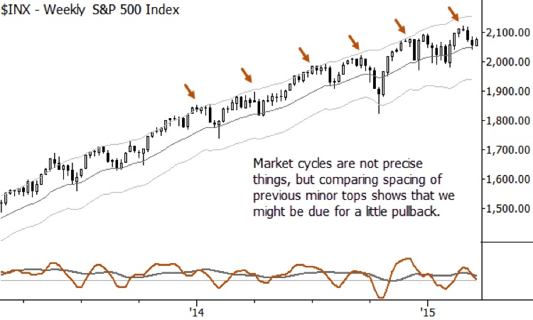 s&p 500 chart setup_technical resistance march 18 2015