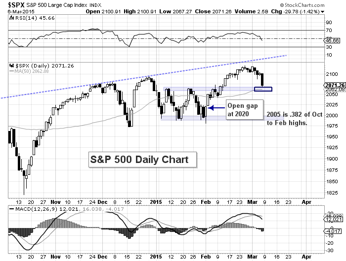 sp 500 technical support levels trading march 9 2015