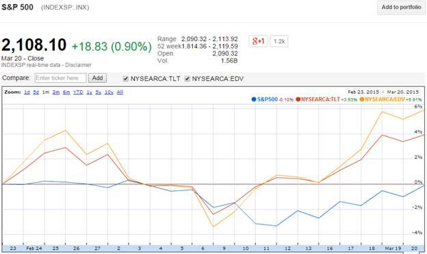 stocks vs bonds one month returns march 20 2015_spx_tlt_edv