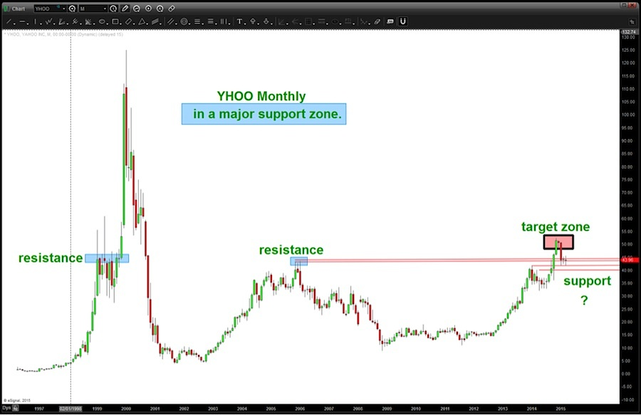yahoo stock chart long term resistance level march 2015