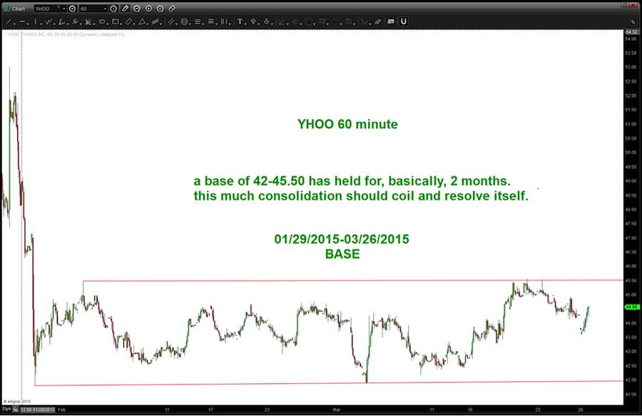 yahoo stock yhoo consolidation trading range march 27 2015