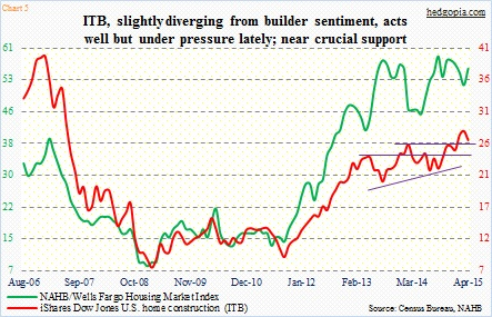 home construction etf itb chart topping april 2015