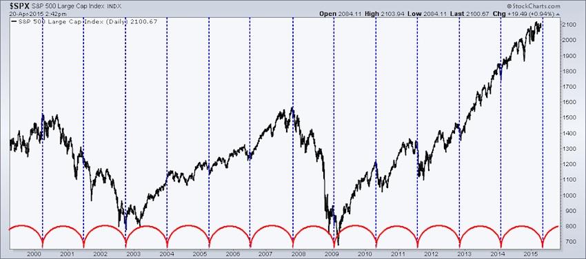 market cycles chart 1999-2015_s&p 500 chart