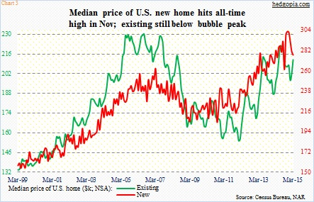 new existing home sales median price march 2015