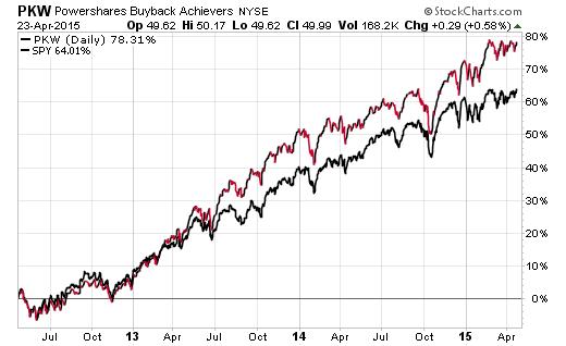 stock buybacks chart 2015