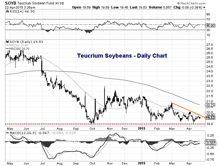 teucrium soybeans etf soyb chart april 22 2015
