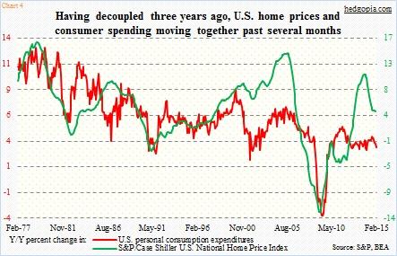 us home prices vs consumer spending april 2015