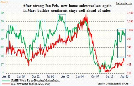 us housing builder sentiment ahead of sales_april 2015