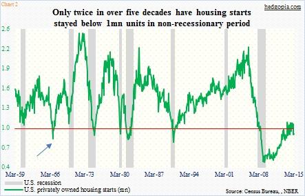 us housing starts below 1 million april 2015