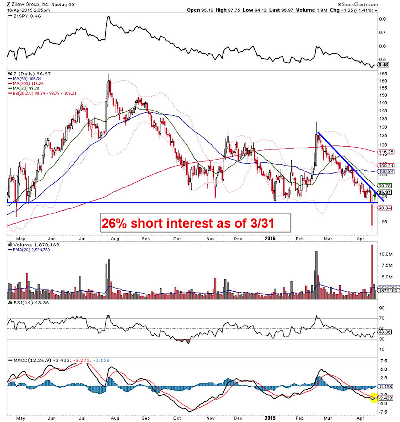zillow stock chart_z_april 16 2015