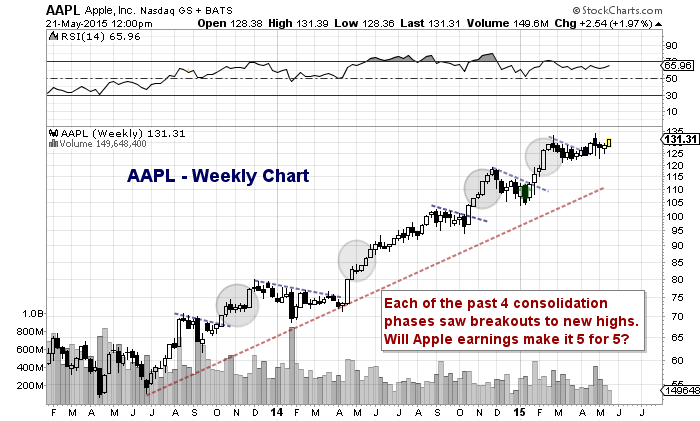 apple stock aapl chart consolidation patterns bull market 2013-2015