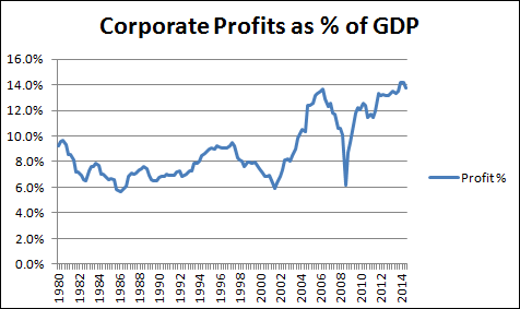 corporate profits percent gdp chart 1980-2015