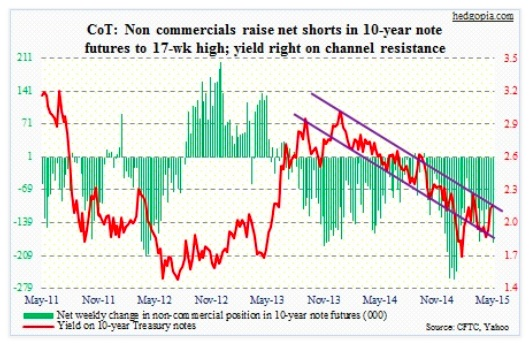 cot report 10 year treasury futures net longs may 5 2015