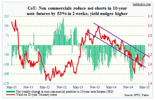 cot report 10 year us treasury net shorts chart may 19