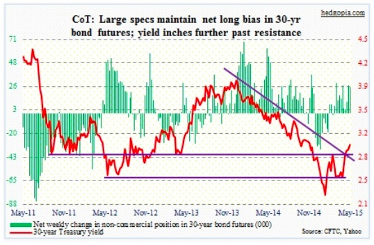 cot report 30 year us treasury net long chart may 19