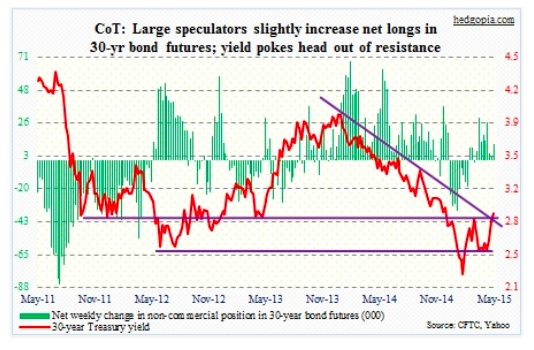 cot report bonds futures net longs may 5 2015