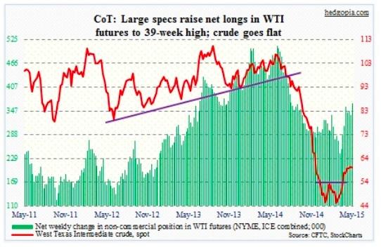 cot report crude oil futures net longs chart may 19