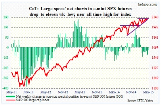 cot report es sp 500 futures net shorts chart may 19