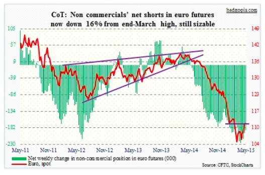 cot report euro futures net short may 5 2015